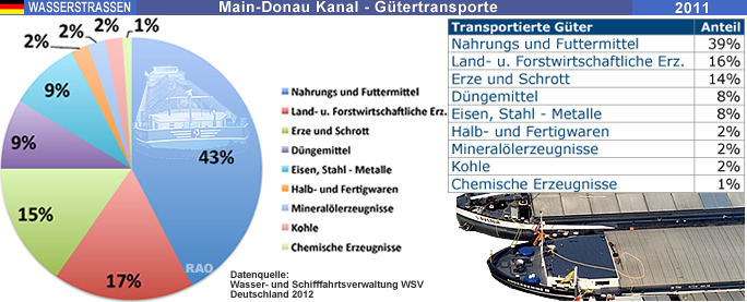 raonline edu wasserstrassen main donau kanal deutschland 20 jahre main donau kanal. Black Bedroom Furniture Sets. Home Design Ideas